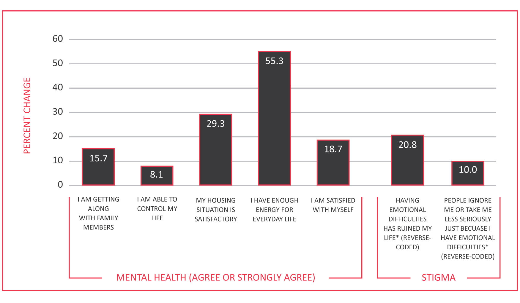 Figure 1. Mental Health and Stigma: Percent Change from Baseline to 6 Months