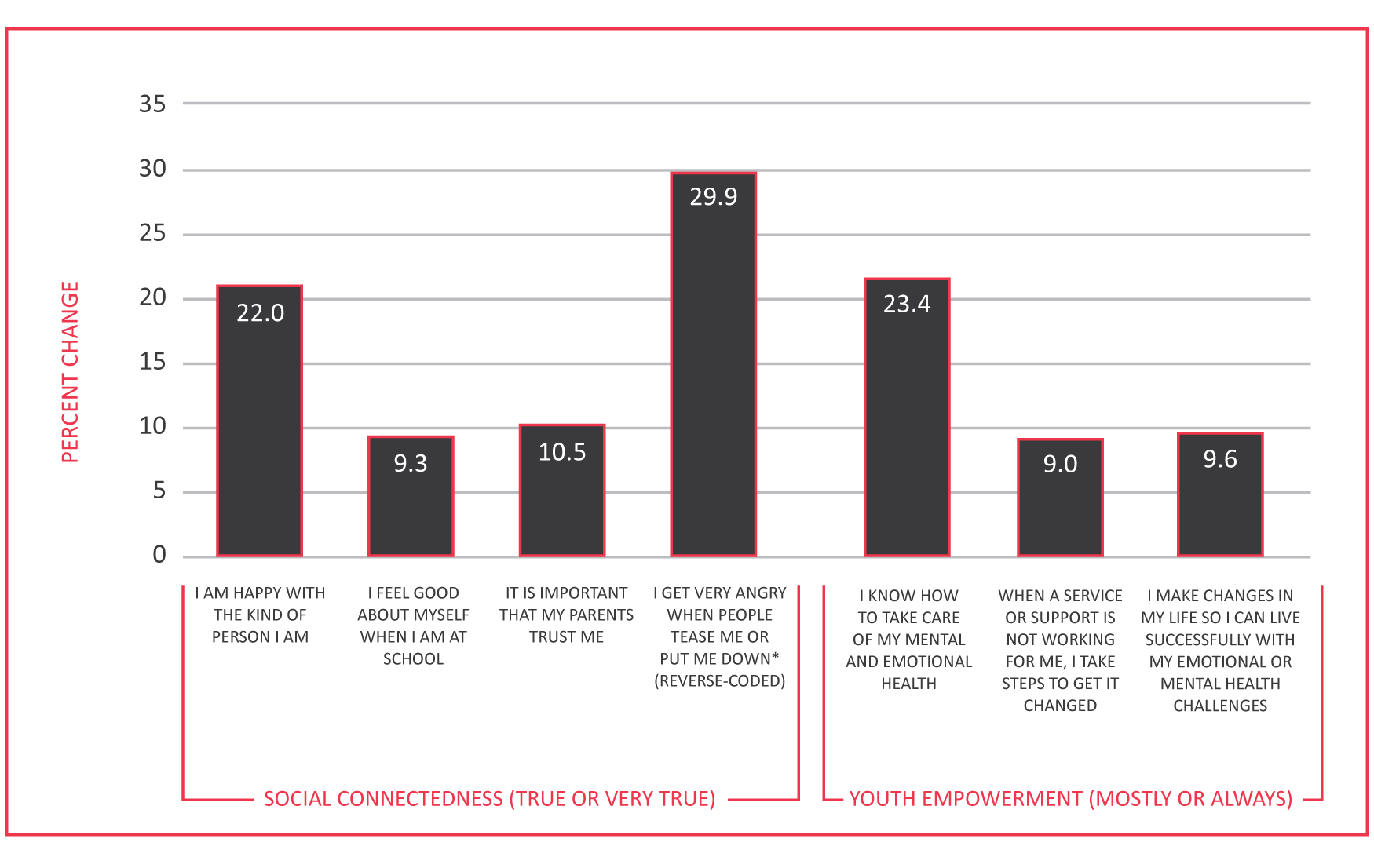 Figure 2. Social Connectedness and Youth Empowerment: Percent Change from Baseline to 6 Months